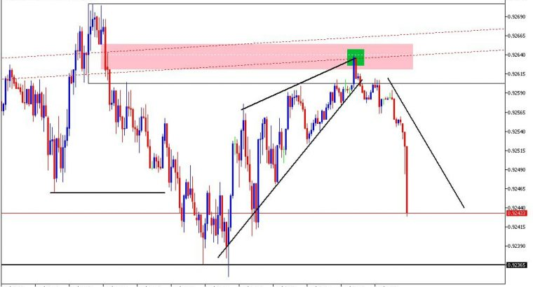 INSTITUTIONAL TRADING CONCEPT, LEARN HOW BANKS TRADE FOREX